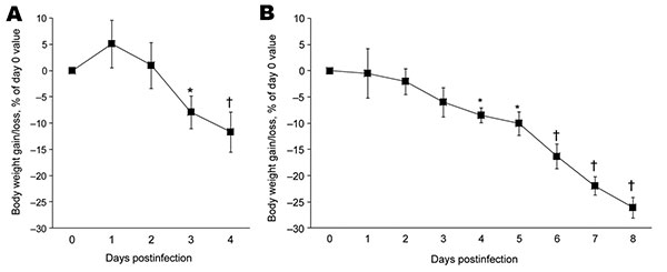 Effect of influenza A virus subtype H5N1 (A) and H1N1 (B) strains on bodyweight gain or loss after intranasal inoculation of 10× the 50% mouse lethal dose on day 0. Relative values are given, as calculated with respect to preinoculation control values (mean ± SD). For each virus strain, means significantly different from baseline are indicated (Student t test for paired values). *p<0.05; †p<0.01.