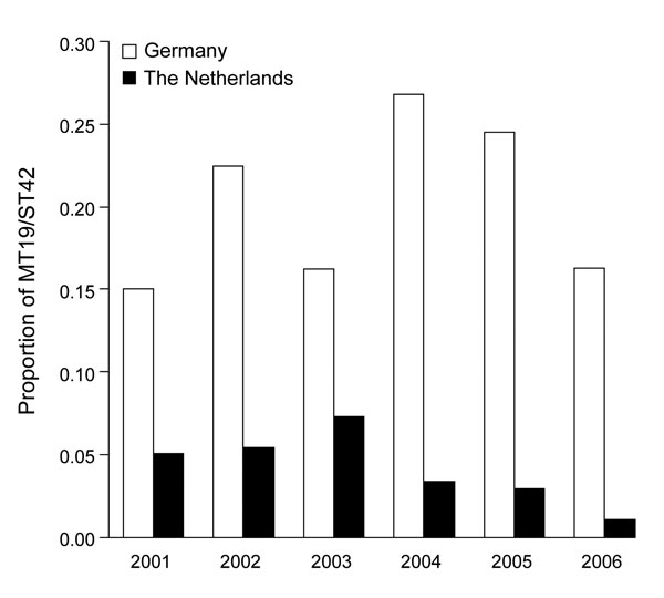Temporal progression of the proportion of MT19/ST42 meningococcal strains in the Netherlands and the German study region (North-Rhine-Westphalia and Lower Saxony), 2001–2006.