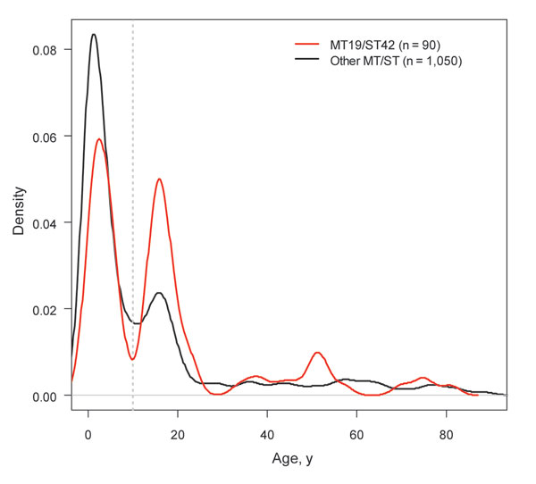 Kernel density plots of age distribution of MT19/ST42 case-patients compared with the rest of the ST41/44 complex. The vertical gray line indicates 10 years.