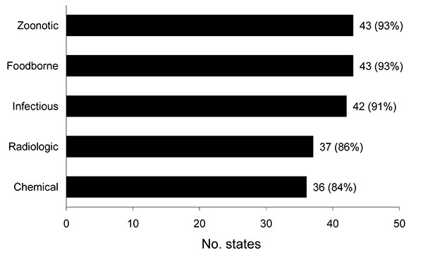 Number of state epidemiologists who have points-of-contact within the state for reporting different types of potential public health emergencies of international concern, United States, 2009.