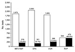 Thumbnail of Cumulative virology test volumes and influenza A–positive results, North Shore–Long Island Jewish Health System, New York City metropolitan area, USA, April 24–May 15, 2009. INFA RAP, rapid antigen test for influenza A; DFA, direct immunofluorescent antibody test; VCR, rapid respiratory virus culture by R-Mix (Diagnostic Hybrids Inc., Athens, OH, USA); RVP, Luminex xTAG Respiratory Virus Panel (Luminex Molecular Diagnostics, Toronto, Canada). White bars, number of tests with negativ