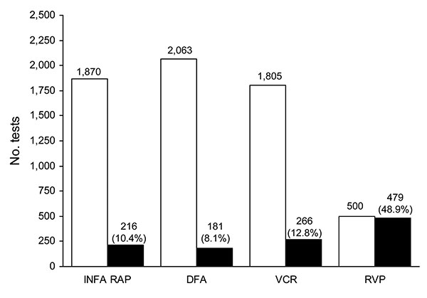 Cumulative virology test volumes and influenza A–positive results, North Shore–Long Island Jewish Health System, New York City metropolitan area, USA, April 24–May 15, 2009. INFA RAP, rapid antigen test for influenza A; DFA, direct immunofluorescent antibody test; VCR, rapid respiratory virus culture by R-Mix (Diagnostic Hybrids Inc., Athens, OH, USA); RVP, Luminex xTAG Respiratory Virus Panel (Luminex Molecular Diagnostics, Toronto, Canada). White bars, number of tests with negative results for