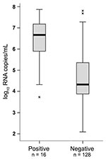 Thumbnail of Influenza A pandemic (H1N1) 2009 virus variant RNA concentrations in rapid test–positive and –negative patients, Germany, 2009. Viral RNA concentration is compared between patients yielding positive and negative results in the BinaxNOW (Inverness Medical, Cologne, Germany) antigen-based rapid test. Boxplots were produced using SPSS, version 13.0 (SPSS, Chicago, IL, USA). The box shows the median and interquartile range (box length). The whiskers represent an extension of the 25th or