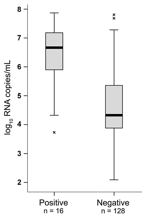 Influenza A pandemic (H1N1) 2009 virus variant RNA concentrations in rapid test–positive and –negative patients, Germany, 2009. Viral RNA concentration is compared between patients yielding positive and negative results in the BinaxNOW (Inverness Medical, Cologne, Germany) antigen-based rapid test. Boxplots were produced using SPSS, version 13.0 (SPSS, Chicago, IL, USA). The box shows the median and interquartile range (box length). The whiskers represent an extension of the 25th or 75th percent