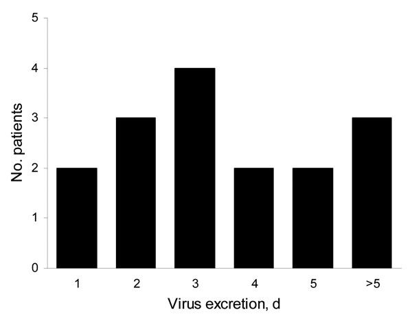 Duration of pandemic (H1N1) 2009 excretion in nasal swabs from patients treated with oseltamivir. The number of days from start of oseltamivir treatment to achievement of negative results of reverse transcription–PCR (RT-PCR) is indicated for 16 patients. The 3 patients classified in the last group (>5 days) are 1 patient with a negative RT-PCR result on day 7 posttreatment and 2 patients who still had positive results on day 5 posttreatment but provided no additional sample for testing.