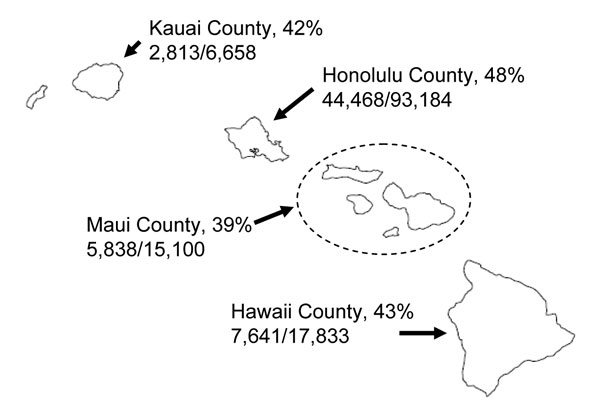 Number and proportion of children 5–13 years of age receiving >1 doses of influenza vaccine at school-located clinics, by county, Hawaii, USA, 2007–08 influenza season. Numerator is the number of children 5–13 years of age vaccinated in the program; denominator is the county population of children 5–13 years of age as of July 1, 2007.
