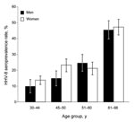 Thumbnail of Age-dependent human herpesvirus 8 (HHV-8) seroprevalence rates for 745 persons in southern Siberia 25–98 years of age who lived in the Ust Orda, Ulan Ude, or Chita districts during 1995. Seropositivity was based on strict criteria; only samples showing punctuate nuclear staining clearly reactive at a dilution >1:160 were considered HHV-8 positive. All 187 HHV-8–seropositive samples were tested for antibodies directed against HIV-1/2 by using Genscreen HIV-1/2 Antibody Assay (Bio-