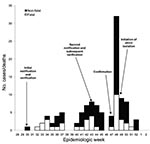 Thumbnail of Ebola outbreak, by week of onset for probable and confirmed cases (n = 116), Bundibugyo district, Uganda, August–December 2007.