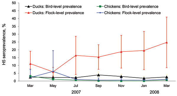 Bird- and flock-level seroprevalences of avian influenza (H5) in ducks and in-contact chickens monitored for infection, Central Java, Indonesia, March 2007–March 2008. Error bars indicate point-wise 95% confidence intervals. Flock-level seroprevalences are proportions of flocks where at least 1 bird had an antibody titer >24 to H5 virus. Estimates are adjusted for the survey structure.