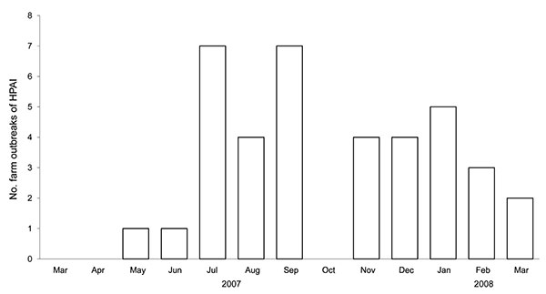 Number of highly pathogenic avian influenza (H5N1) outbreaks, by month, in 96 randomly selected small-holder duck farms, Central Java, Indonesia, March 2007–March 2008.