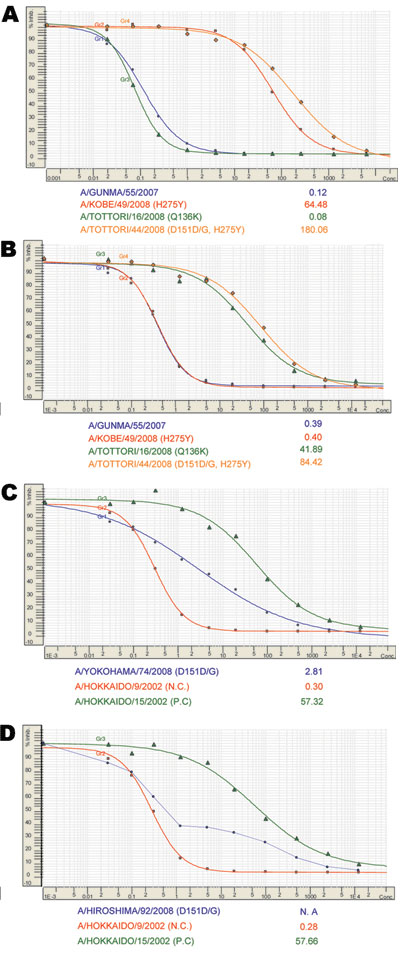 Assessment of drug concentrations required to inhibit neuraminidase activity by 50% (IC50) for neuramindase inhibitors (NAIs). Normal sigmoid curves were generated for most tested viruses by a neuraminidase inhibition assay for oseltamivir (A) and zanamivir (B). Sensitive A/Gunma/55/2007 (blue), oseltamivir-resistant A/Kobe/49/2008 (red) with H275Y, zanamivir-resistant A/Tottori/16/2008 (green) with Q136K, and oseltamivir/zanamivir-resistant A/Tottori/44/2008 (orange) with H275Y and D151D/G are