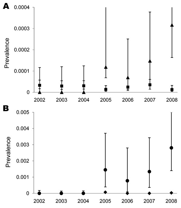 Yearly prevalence of Trichinella spp. in wild boars in A) Mecklenburg–Western Pomerania and B) Ostvorpommern, Germany. Nonoverlapping error bars indicate significance at p<0.05. Squares, Germany other than Mecklenburg–Western Pomerania; triangles, Mecklenburg–Western Pomerania; circles, Ostvorpommern; diamonds, Mecklenburg–Western Pomerania.