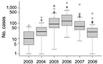 Thumbnail of Box-and-whisker plots of slide-confirmed malaria cases on a logarithmic scale by health districts in Mâncio Lima, Brazil, 2003–2008. Error bars indicate interquartile ranges, and thick horizontal bars indicate the median.