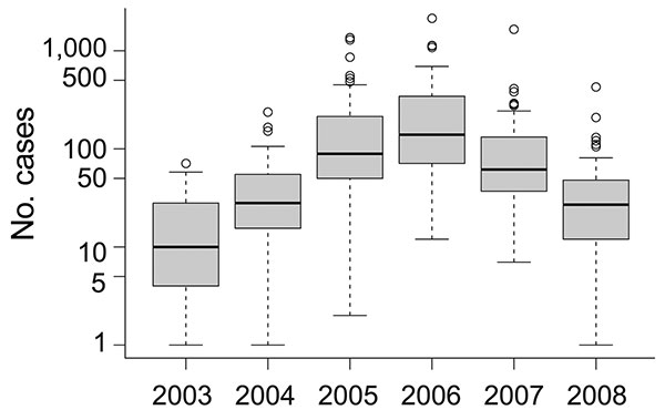 Box-and-whisker plots of slide-confirmed malaria cases on a logarithmic scale by health districts in Mâncio Lima, Brazil, 2003–2008. Error bars indicate interquartile ranges, and thick horizontal bars indicate the median.