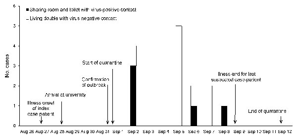 Number of new suspected cases of pandemic (H1N1) 2009 infection per day among 152 quarantined persons who were virus-negative at the start of quarantine during an outbreak in northern People's Republic of China, 2009.