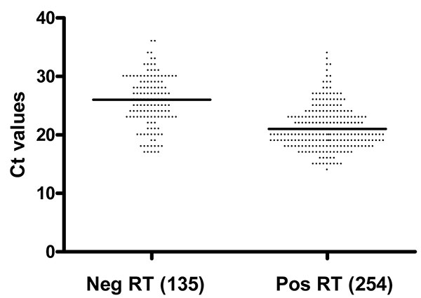 Comparison of cycle threshold (Ct) values for pandemic (H1N1) 2009 real-time reverse transcription–PCR-positive specimens (n = 389) with negative (neg) and positive (pos) rapid antigen test (RT) results. Solid lines represent median value for Ct.