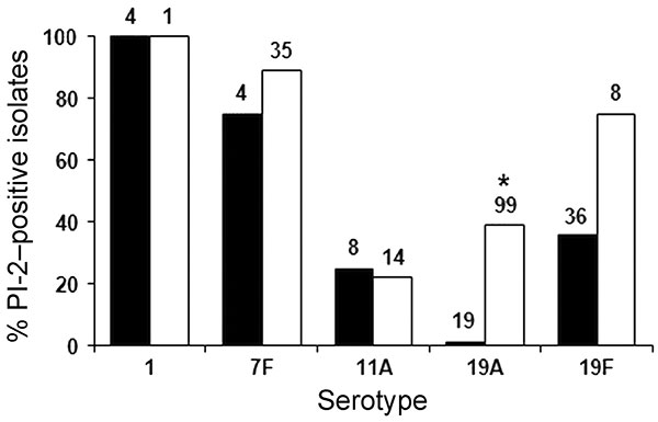 Percentage of pilus islet 2 (PI-2)–containing Streptococcus pneumoniae invasive isolates among serotypes associated with PI-2 in metropolitan Atlanta, Georgia, USA, 1999 and 2006. The total number of isolates for each serotype is shown at the top of the column. *Significant difference between 1999 and 2006 19A isolates (p<0.005).