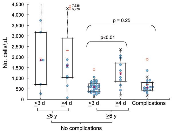 Lymphocyte counts (cells/μL) in blood samples from 5 groups (patients with complications, patients >6 years of age without complications who had early or late hospital admission, and patients <5 years of age without complications who had early or late hospitalization). Data were analyzed by using box-and-whisker plots. Lower limit, median, and upper limit shown within each box correspond to the 25%, 50%, and 75% percentile, respectively; half of the patients considered fall within each box