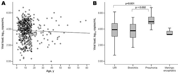 Viral load before treatment in relation to age (A) and disease severity (B) in patients infected with pandemic (H1N1) 2009 virus, Taiwan. Circles indicate individual values. URI, upper respiratory tract infection. Median, quartiles, and range are shown.