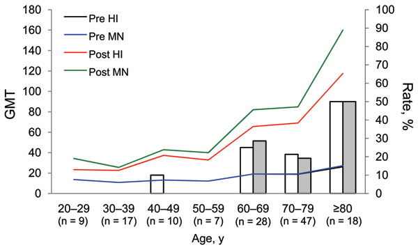 Seroprotection rates determined by hemagglutination inhibition (HI) assay (white bars) or microneutralization (MN) assay (gray bars) and geometric mean titer (GMT) of antibodies against pandemic (H1N1) 2009 virus in each 10-year age cohort, Taiwan, 2007–2008.