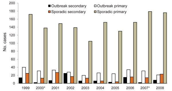 Secondary symptomatic or primary symptomatic laboratory-confirmed Escherichia coli O157 cases, by outbreak or sporadic occurence, Scotland, 1984–2008.