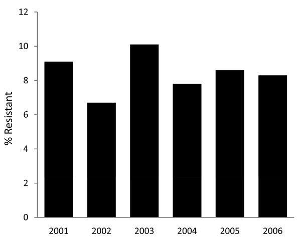 Prevalence of infection with cefepime-resistant Pseudomonas aeruginosa, Philadelphia, PA, USA, 2001–2006. p = 0.9946 for trend.