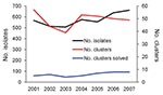 Thumbnail of Temporal trends in number of Salmonella enterica isolates, number of clusters, and number of clusters solved (i.e., result in identification of a confirmed outbreak), Minnesota, USA, 2001–2007.