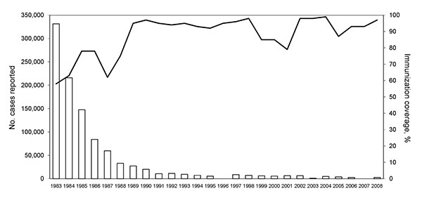Number of reported pertussis cases and pertussis vaccination coverage in China, 1983–2008 (12). Although vaccination coverage increased with time, it was low before the 1980s and only 58% in 1983.