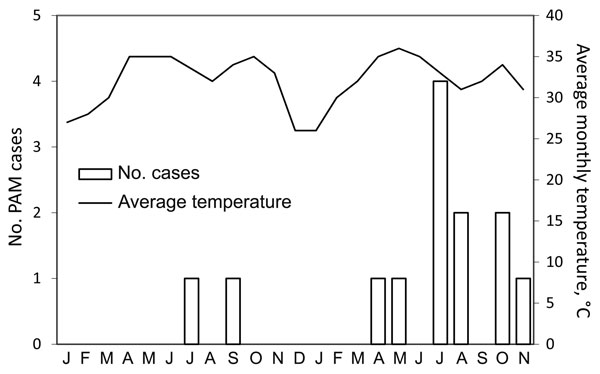 Primary amebic meningoencephalitis (PAM) cases seen in 2008 and 2009 by month (white bars) and average monthly peak temperatures (black line), Karachi, Pakistan. Karachi monthly temperatures obtained from http://www.wunderground.com/global/PK.html.