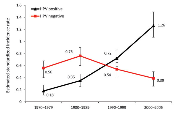 Estimated age-standardized incidence of human papillomavirus (HPV)–positive and HPV-negative tonsillar cancer squamous cell carcinoma cases per 100,000 person-years, Stockholm, Sweden, 1970–2006. Error bars indicate 95% confidence intervals. Data from Näsman et al. (13), with permission of John Wiley and Sons (www.interscience.wiley.com).
