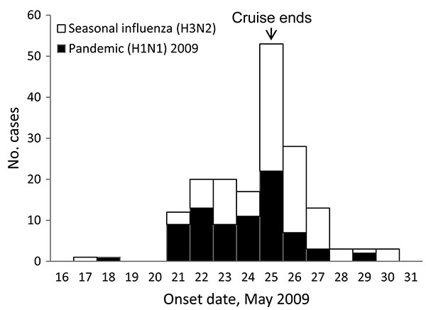 Date of onset of first symptoms for cruise ship passengers, by influenza subtype. Excludes 1 influenza A (H3N2) case-patient for whom onset date was unavailable and 1 pandemic (H1N1) 2009 case-patient and 2 influenza A (H3N2) case-patients who were asymptomatic but whose laboratory test results were positive.