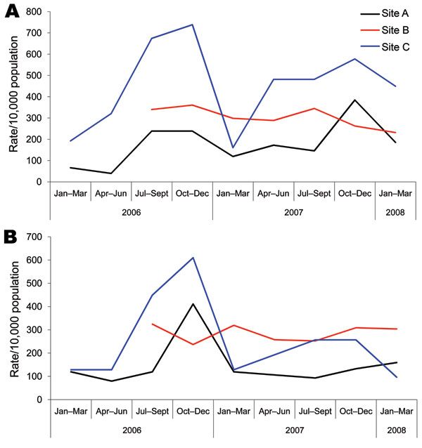 Crude rates of community-acquired methicillin-resistant Staphylococcus aureus (A) and methicillin-susceptible S. aureus (B) infections per 10,000 population in 3 select communities (sites A, B, and C) of northern Saskatchewan, Canada.