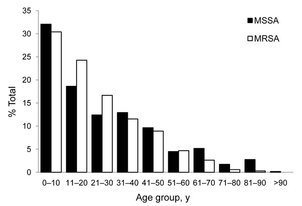 Age distribution of methicillin-resistant Staphylococcus aureus (MRSA) and methicillin-susceptible S. aureus (MSSA) infections in 3 select communities of northern Saskatchewan, Canada.