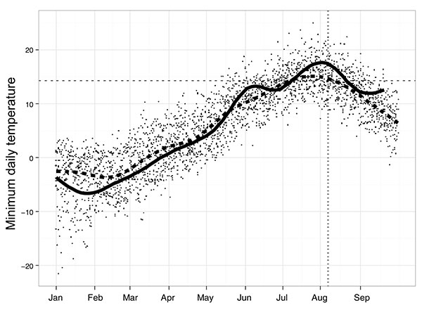 Nightly average catch for Culex pipiens (A) and Cx. tarsalis (B) mosquitoes across all trapping locations in British Columbia, Canada, during 2005–2009. Provincial vector surveillance data are aggregated by week beginning January 1, and the dates provided represent the first day of a given week. Vertical dashed line represents the estimated exposure date for human cases and the collection date for the first positive mosquito pools.