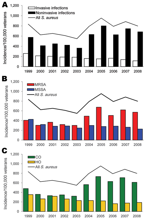 Incidence per 100,000 veterans of Staphylococcus aureus infections by invasive and noninvasive (A), methicillin susceptibility (B), and onset (C), Veterans Affairs Maryland Health Care System, fiscal years 1999–2008. Solid line represents all S. aureus infections. MRSA, methicillin-resistant S. aureus; MSSA, methicillin-susceptible S. aureus; CO, community onset; HO, hospital onset.