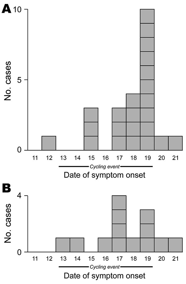 Comparison of epidemic curves in Internet-based survey (n = 23) (A) and telephone-based survey (n = 13) (B) for ill participants in September 2009 bicycle ride, Oregon, USA.