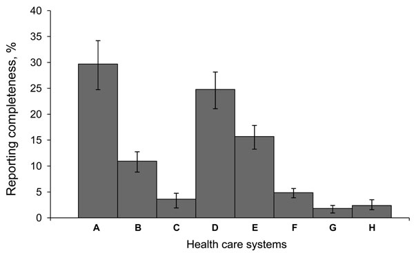 Reporting completeness of communicable diseases in North Carolina, USA, by health care system, 2000–2006. Error bars indicate 95% confidence intervals.