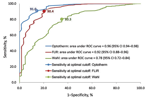 Receiver operating characteristic (ROC) curves of 3 infrared thermal detection systems (ITDS) for detecting fever (oral temperature >100°F): FLIR ThermoVision A20M (FLIR Systems Inc., Boston, MA, USA), OptoTherm Thermoscreen (OptoTherm Thermal Imaging Systems and Infrared Cameras Inc., Sewickley, PA, USA), and Wahl Fever Alert Imager HSI2000S (Wahl Instruments Inc., Asheville, NC, USA). CI, confidence interval.