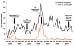Thumbnail of Laboratory-confirmed measles cases in Uganda, 2006‒2009. Data from the accelerated measles control period 2003‒2005 are included for comparison. The surge in measles cases during 2006 was caused by a resumption of measles outbreaks after a 3-year lag period, due to an accumulated number of susceptible persons (1).