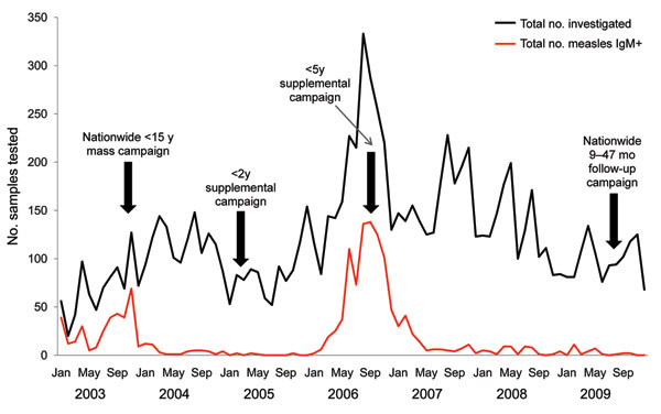 Laboratory-confirmed measles cases in Uganda, 2006‒2009. Data from the accelerated measles control period 2003‒2005 are included for comparison. The surge in measles cases during 2006 was caused by a resumption of measles outbreaks after a 3-year lag period, due to an accumulated number of susceptible persons (1).