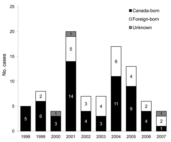 Number of reported cases of active tuberculosis in homeless persons, Toronto, Ontario, Canada, 1998–2007.