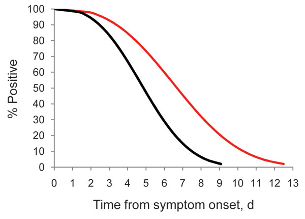 Survival analysis model of pandemic (H1N1) 2009 virus shedding over time among infected health care personnel, Seattle, Washington, USA. Survival curves were modeled on data for 16 persons who became infected with pandemic (H1N1) 2009 virus after attending a work retreat in September 2009. A negative test result by rapid culture (black line) or real-time reverse transcription–PCR (red line) was the event of interest. Shedding duration determined by using real-time reverse transcription–PCR was s