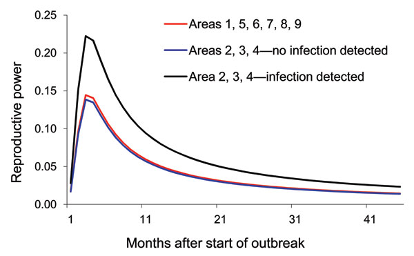Reproductive powers of highly pathogenic avian influenza (H5N1)–infected poultry flocks in wild-bird infected months and in non–wild-bird infected months within different regions of Thailand, 2004–2007.