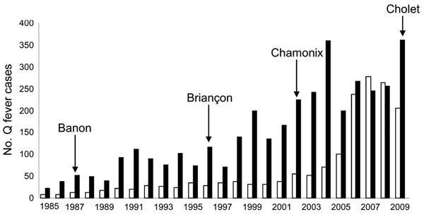Cases of chronic (white bars) and acute (black bars) Q fever, France, 1985–2009. Locations where outbreaks were reported are indicated by arrows.