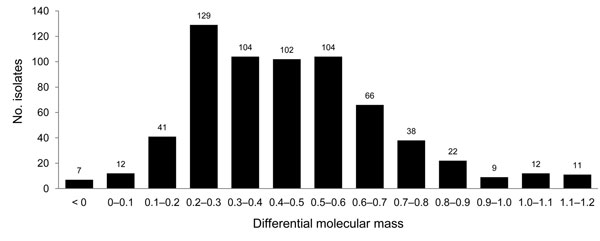 Differences in molecular mass observed between protease-resistant prion protein in cattle bovine spongiform encephalopathy (BSE) and usual transmissible spongiform encephalopathy cases in small ruminants. Differential molecular mass was obtained by subtracting the molecular mass of the unglycosylated band of the cattle BSE control to that of the natural small ruminant isolate from an immunoblot detected by Bar233 antibody.