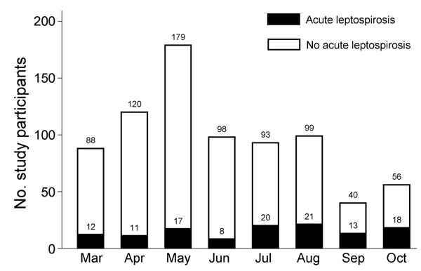 Leptospirosis cases by month among study patients enrolled with fever, southern Sri Lanka, 2007
