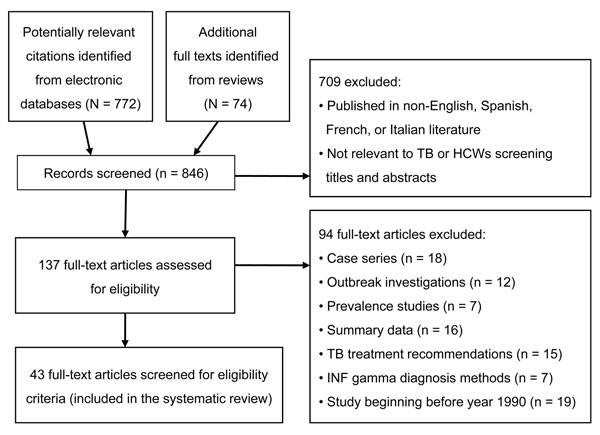 Flow diagram for selection of studies of tuberculosis (TB) in health care workers (HCWs) published during January 2005–July 2010. INF, interferon.