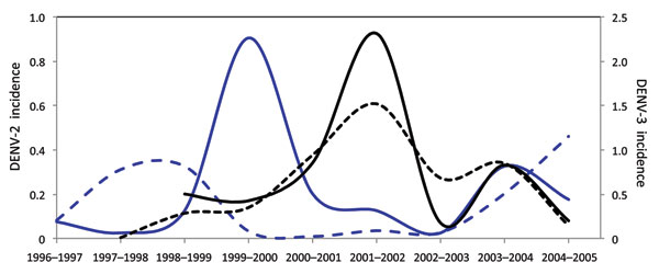 Incidence of dengue virus (DENV) serotypes 2 and 3 in Puerto Rico, 1996–2005. Solid blue line, incidence of DENV-2 within the refuge region; dashed blue line, incidence of DENV-2 in the rest of the island outside the refuge reason; solid black line, incidence of DENV-3 within the DENV-2 refuge region; dashed black line) incidence of DENV-3 in the rest of the island outside the refuge region. Incidence was calculated as number of confirmed, positive cases of each serotype per thousand residents.