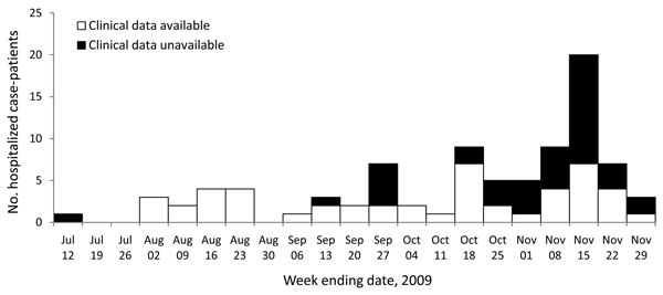 Pandemic (H1N1) 2009 case-patients hospitalized by week, Kenya, July–November 2009 (n = 88).