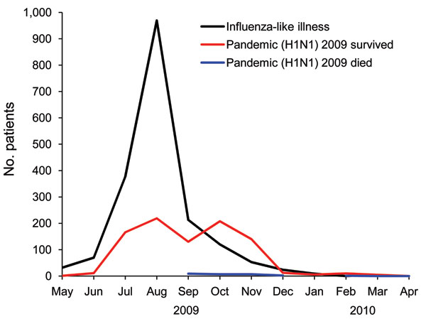 Distribution of cases of influenza-like illness (ILI), laboratory confirmed-pandemic (H1N1) 2009 in patients who survived, and pandemic (H1N1) 2009 in patients who died, Abu Dhabi, United Arab Emirates, May 1, 2009–March 23, 2010. Of the 2,806 cases reported to Health Authority Abu Dhabi, 1,872 were ILI (pandemic [H1N1] 2009 negative or status unknown), 908 were confirmed pandemic (H1N1) 2009 infections in patients who survived, and 26 were pandemic (H1N1) 2009 infections in patients who died. P